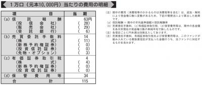 eMAXIS 新興国株式インデックス_第2期運用報告書より