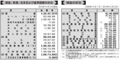 eMAXIS 新興国株式インデックス_第2期運用報告書より_3