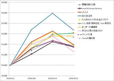 20130322_1st_k2k2D_Week3_graph