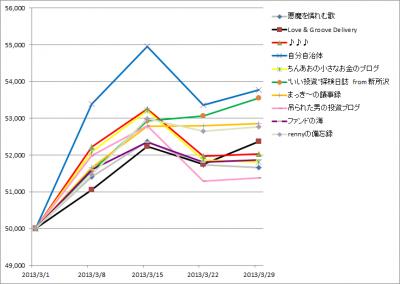 20130329_1stk2k2D_graph