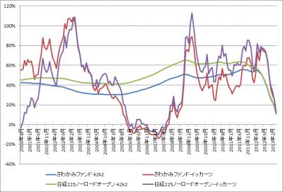 20130521_さわかみファンド_日経225ノーロードオープン_グラフ