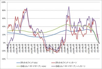201306_さわかみファンド_日経225ノーロードオープン_k2k2_1katsu_グラフ