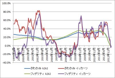 201306_さわかみファンド_フィデリティ・日本成長株・ファンド_k2k2_1katsu_グラフ