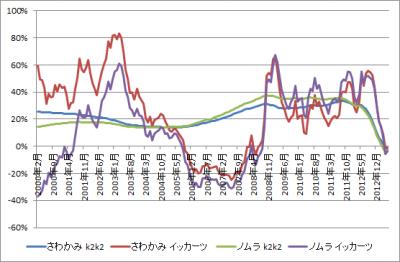 201306_さわかみファンド_ノムラ日本株戦略ファンド_k2k2_1katsu_グラフ