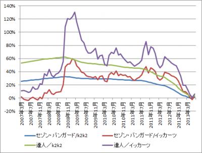 201307_セゾン・バンガード・グローバルバランスF_セゾン資産形成の達人F_k2k2