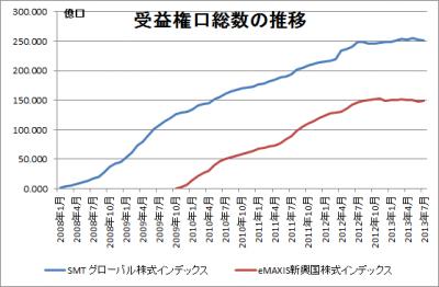 201307_SMT グローバル株式インデックス_eMAXIS新興国株式インデックス_受益権口総数の推移