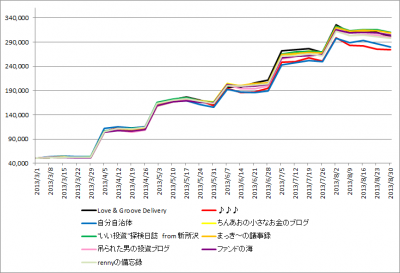 1stk2k2D_week26_results_history_graph