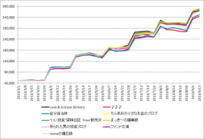 1st_k2k2D_Week28_results_history_graph