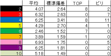 1st_k2k2D_Week28_ranking_statistics
