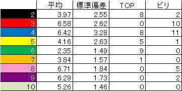 1st_k2k2D_final ranking_statistics