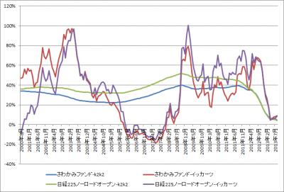 201309_さわかみファンド_日経225ノーロードオープン_k2k2_1katsu_グラフ