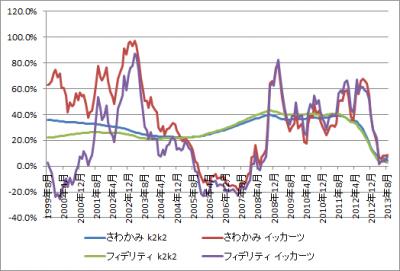 201309_さわかみファンド_フィデリティ・日本成長株・ファンド_k2k2_1katsu_グラフ