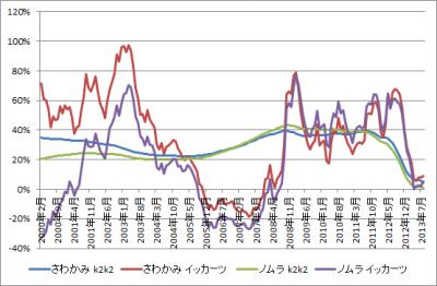 201309_さわかみファンド_ノムラ日本株戦略ファンド_k2k2_1katsu_グラフ