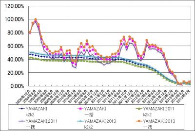 201309_YAMAZAKI_2011_2013_k2k2_1katsu_graph