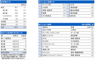 三井住友・中小型株ファンド_201310_月次レポート