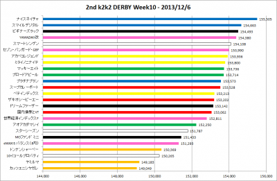 2ndk2k2D_Week10_results_graph