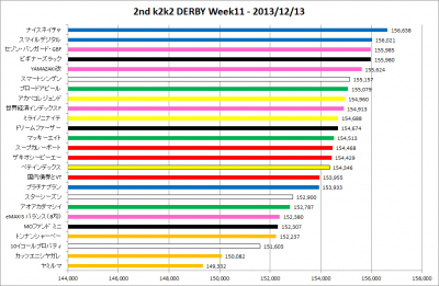 2ndk2k2D_Week11_results_graph