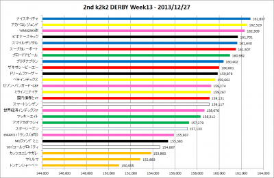 2ndk2k2D_Week13_results_graph