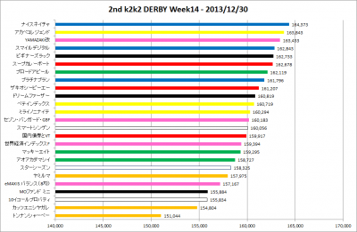 2ndk2k2D_Week14_results_graph