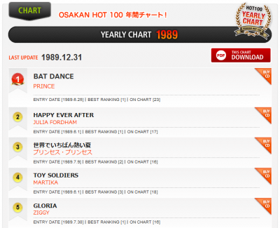 1989_yearlychart_fm802