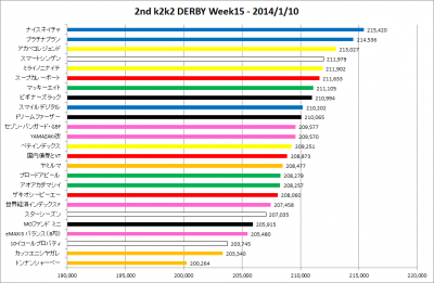 2ndk2k2D_Week15_results_graph