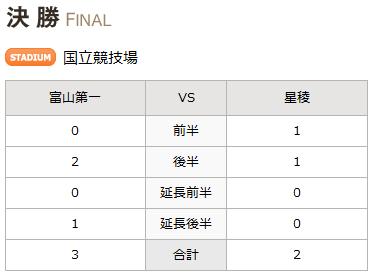 第92回全国高校サッカー選手権大会_Final