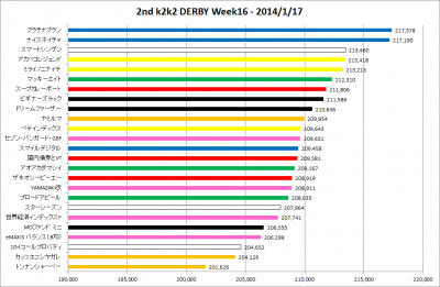 2ndk2k2D_Week16_results_graph