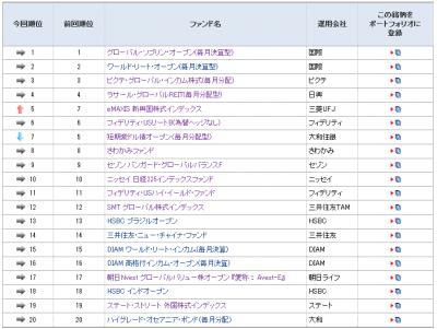 2014Feb14_モーニングスターファンド登録ランキング