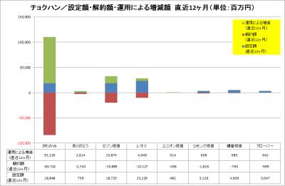 201401_チョクハン各社_設定解約運用増減_Last12Mths_graph