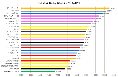 3rd_k2k2D_Week2_results_graph