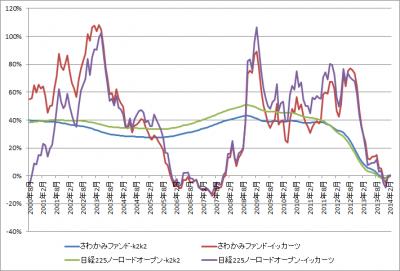 201403_さわかみファンド_日経225ノーロードオープン_k2k2_1katsu_graph