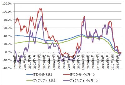 201403_さわかみファンド_フィデリティ・日本成長株・ファンド_k2k2_1katsu_graph