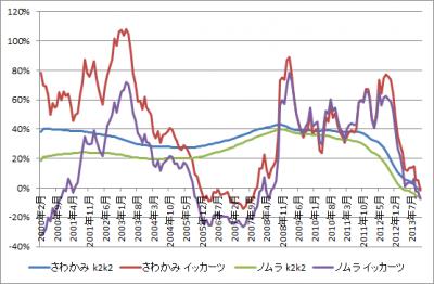 201403_さわかみファンド_ノムラ日本株戦略ファンド_k2k2_1katsu_graph