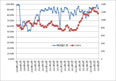 201404_ひふみ投信_株式組入れ比率_TOPIX