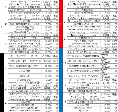 3rd_k2k2D_出馬表_1枠から4枠_2014年7月