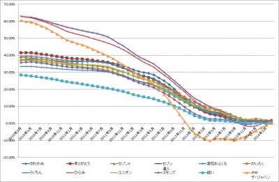 2014May_チョクハン_バトルロイヤル_graph_2