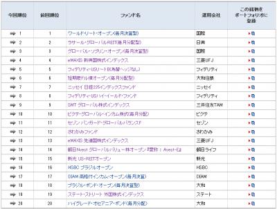 2014Jun27_モーニングスター_ファンド登録ランキング