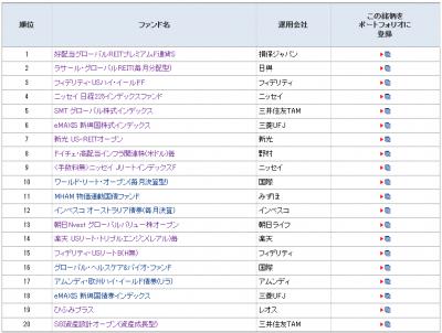 201406_モーニングスター_月間ファンド登録ランキング