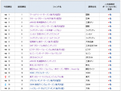 2014Aug22_モーニングスター_ファンド登録ランキング