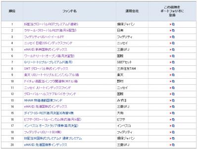 2014Jul_モーニングスター_ファンド登録ランキング_月間