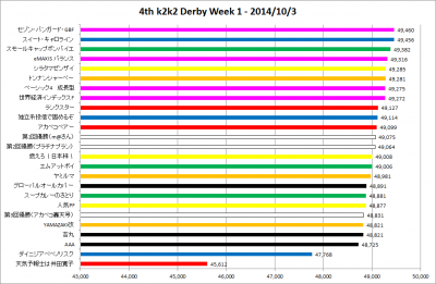 4th_k2k2D_Week1_results_graph