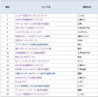 2014Sep_モーニングスター_ファンド登録ランキング_月間