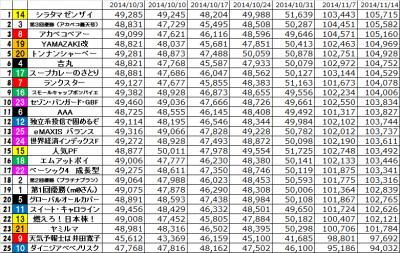 4th_k2k2D_Week7_results