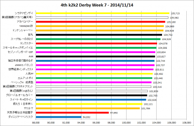 4th_k2k2D_Week7_results_graph