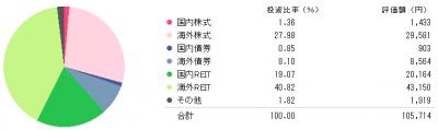 20141114_シラタマゼンザイ_アセットアロケーション