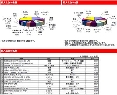 2014Oct31_eMAXIS新興国株式_中身