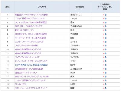 2014Nov_モーニングスター_月間ファンド登録ランキング