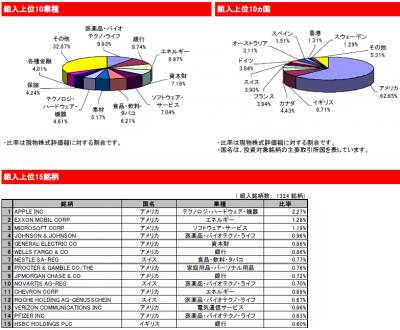 201411_eMAXIS 先進国株式_中身