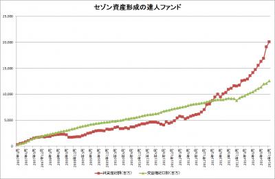 セゾン資産形成の達人ファンド_純資産総額_受益権総口数_20141225