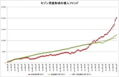 セゾン資産形成の達人ファンド_純資産総額_受益権総口数_20141225_2